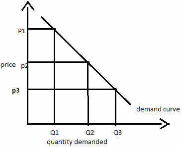 what is the definition of a diagram driving light wiring toyota law demand above shows curve which downward sloping clearly when price commodity increases from p3 to p2 then its quantity