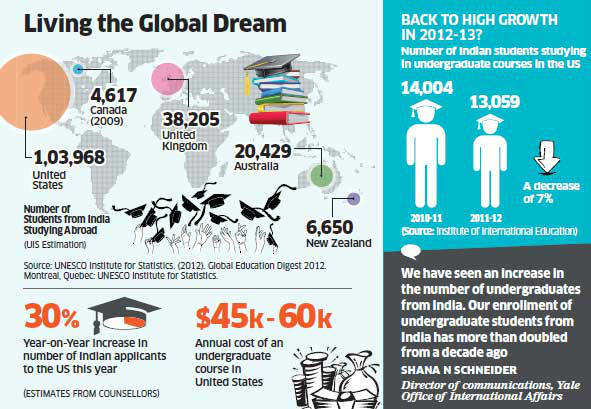 Indian students opt for overseas education as admissions in local universities get tough