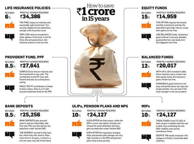 How to save Rs 1 crore in 15 years