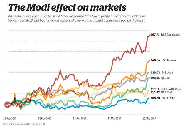 The Modi effect on markets