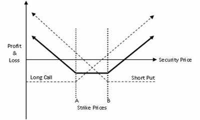 Options puts strangles and also calm assets of binary options