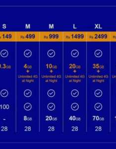Jio   commercial launch will be on september and it plans to cover of india by march reliance app booking worth rs for an annual also  data plan tariffs all you need know rh economictimesdiatimes