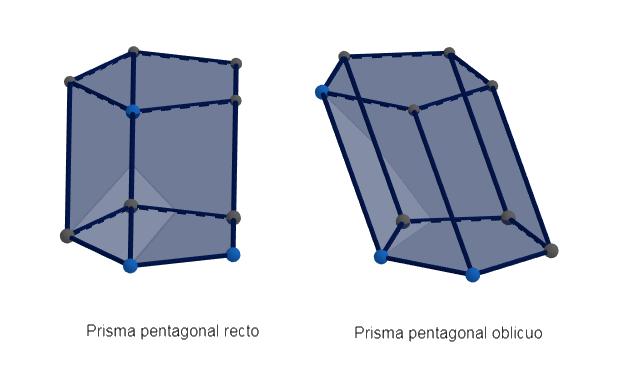 Como puedes ver en la imagen, en el caso del prisma cuadrangular. Prisma Pentagonal Que Es Definicion Y Concepto 2021 Economipedia
