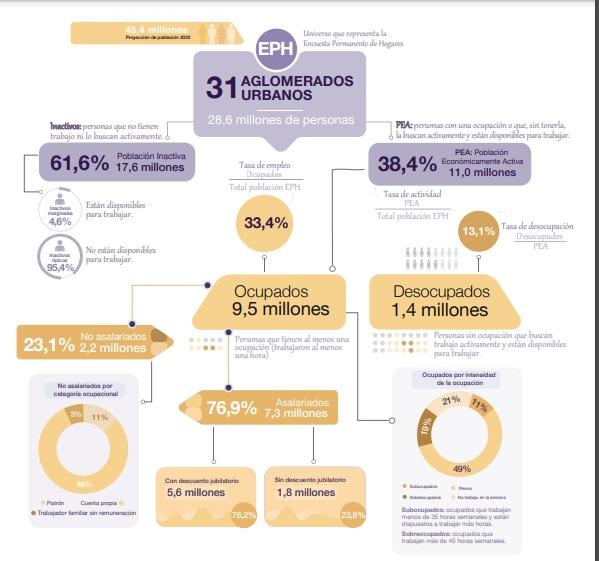 La pandemia provocó un salto del desempleo en la Argentina