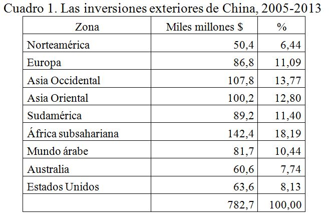 Inversiones exteriores de China