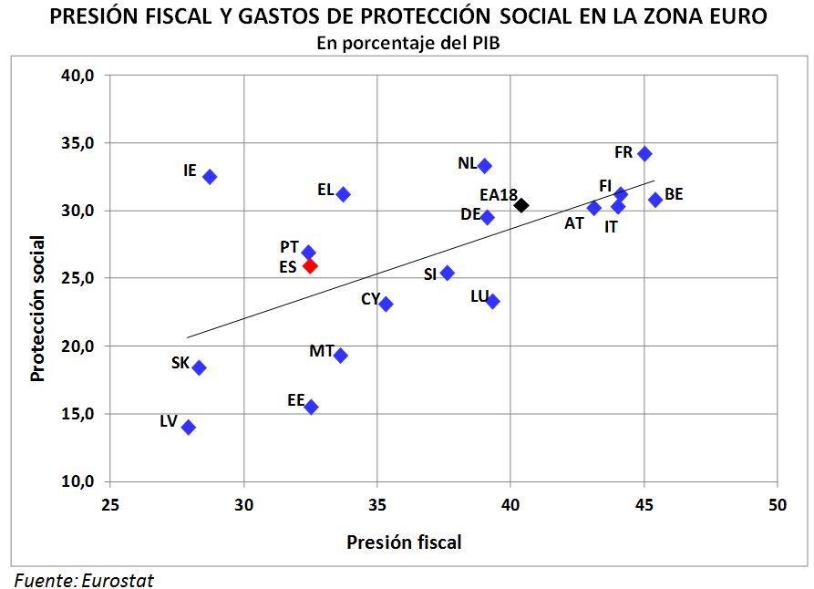 PRESIÓN FISCAL Y GASTOS DE PROTECCIÓN SOCIAL EN LA ZONA EURO