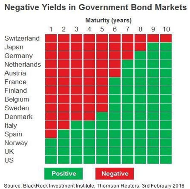 1 negative yields