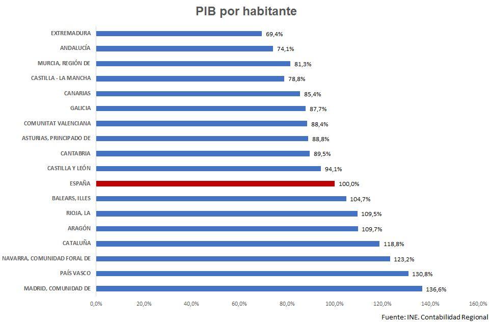 PIB POR HABITANTE
