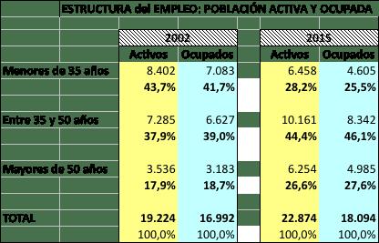 estructura empleo