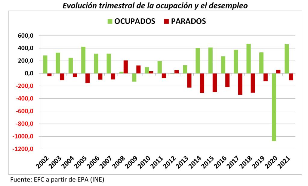 evolución trimestral ocupación y desempleo