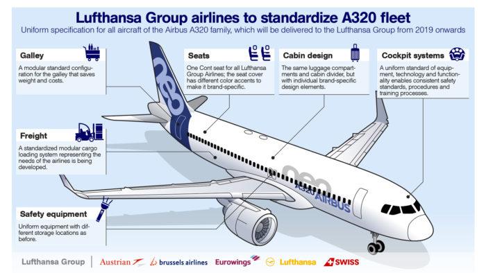 Lufthansa A320neo standardisation standard - Image, Lufthansa Group