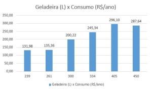 Geladeira x Consumo (R$_ano)
