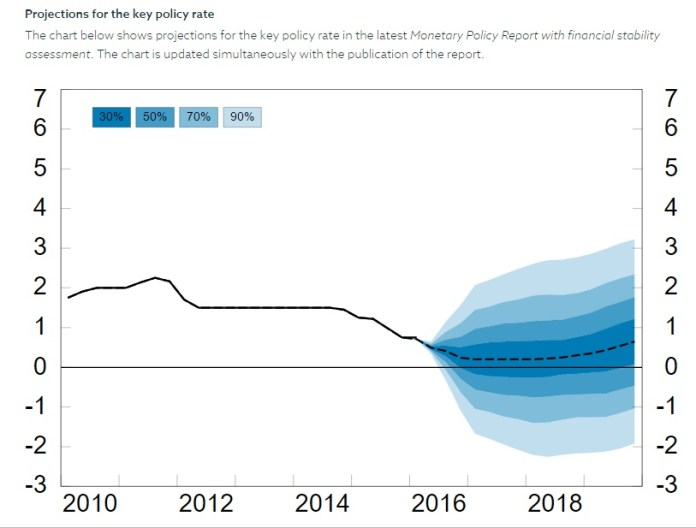 Key-policy-rate