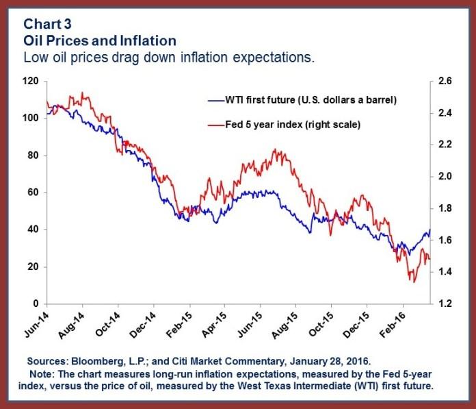 oil-chart3