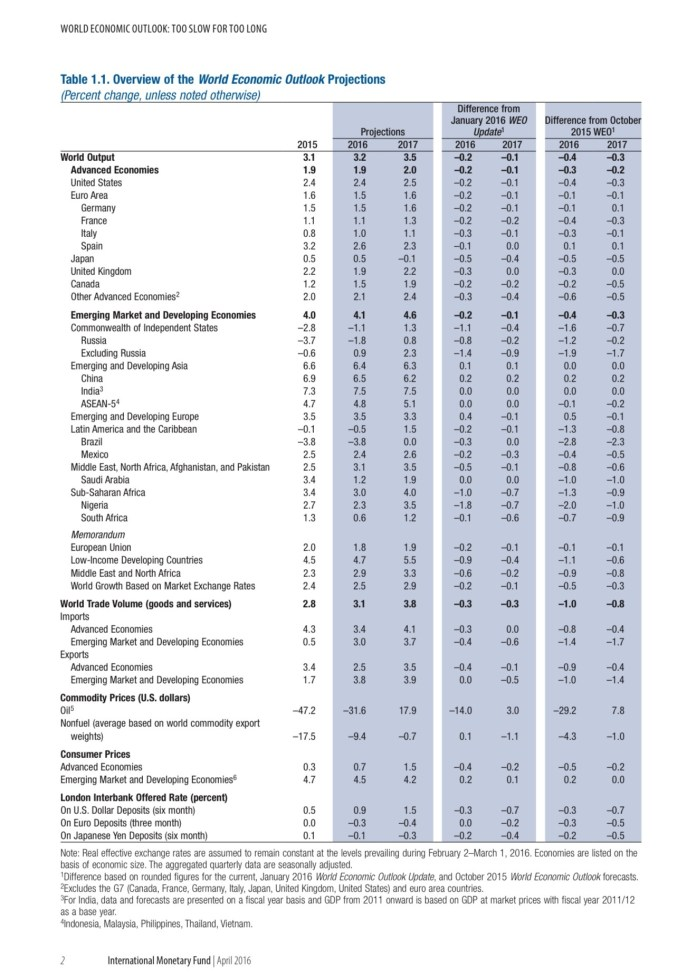 IMF World Economic Outlook April 2016
