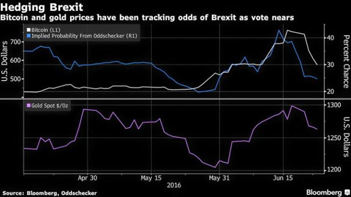 Bitcoin and Gold under Brexit