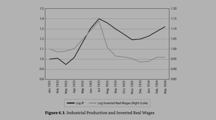 nominal wage and Industrial production in 1933 - figure