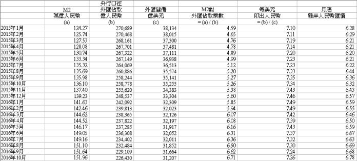圖三:M2對外滙佔款乘數