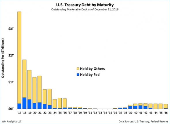 US Treasury Maturity