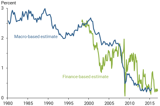 Macro-based v. Finance Based-estimate of Natural Rate of Interest