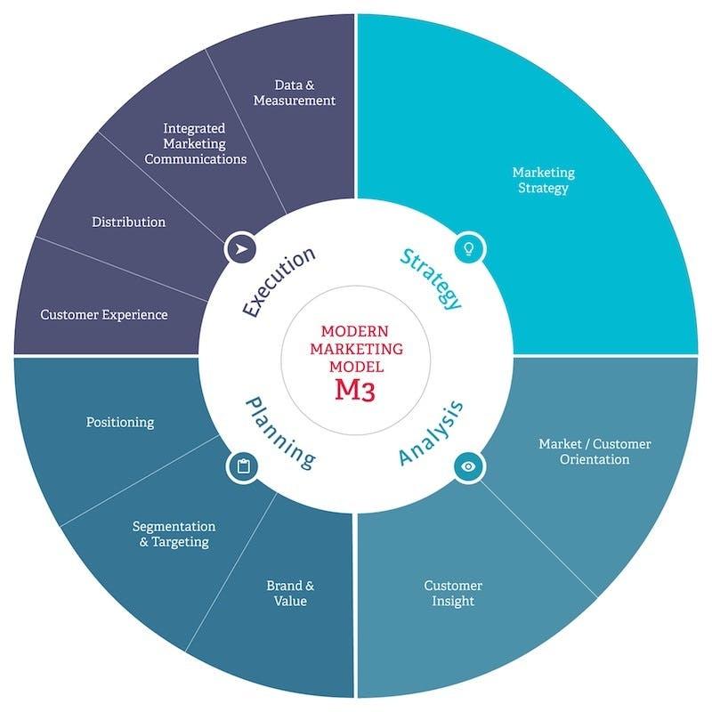 Introducing Modern Marketing Model M3 Econsultancy