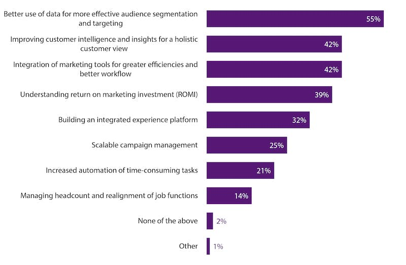 55% Of Marketers Say 'better Use Of Data' For Audience Targeting Is A Priority In 2019