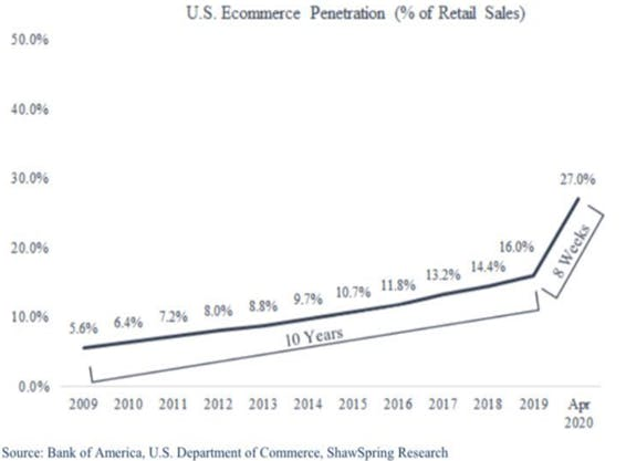 A line graph showing U.S. ecommerce penetration as a percentage of retail sales since 2009. It shows a gradual trend upward from 2009 to 2019, followed by an incredibly steep uptick between 2019 and April 2020.