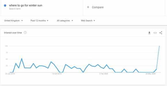 """يُظهر الرسم البياني لمؤشرات Google اهتمامًا بمصطلح """"المكان المناسب للشمس الشتوية"""" بين حزيران (يونيو) 2019 وحزيران (يونيو) 2020. يحتوي الرسم البياني على قمم وقيعان مختلفة ، مع اهتمام ثابت نسبيًا من شباط (فبراير) إلى أيار (مايو) 2020 متبوعًا بارتفاع في الاهتمام متوقع الاتجاه أعلى بكثير ، كما هو موضح بخط منقط."""