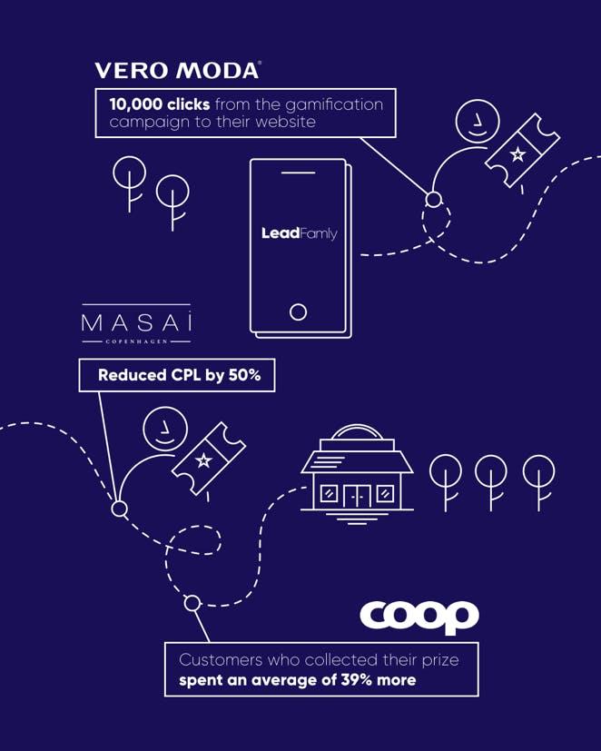leadfamly customer infographic