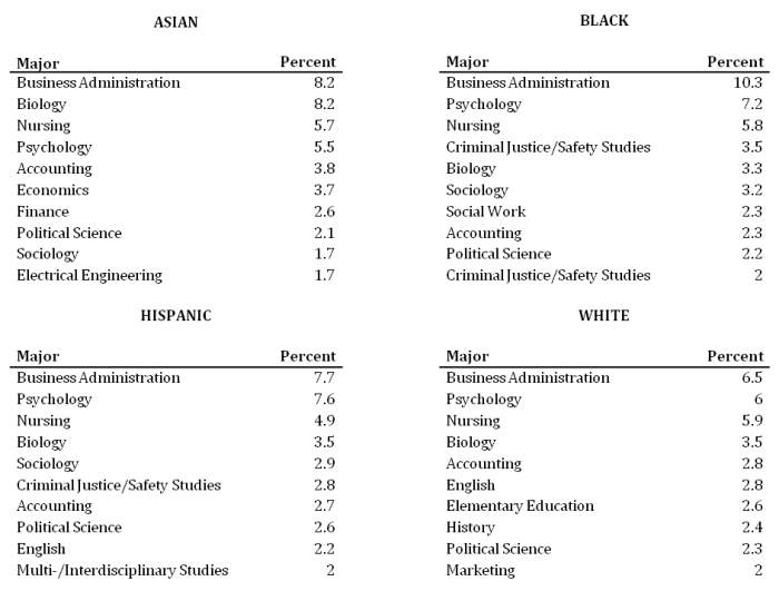 The Impact of Race/Ethnicity and College Major on Earnings