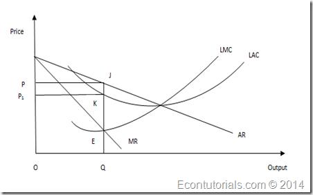 Monopoly's Output Decision » Economics Tutorials