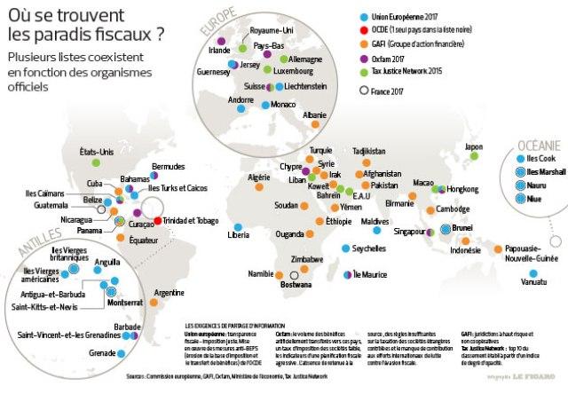 évasion fiscale Source : Le Figaro
