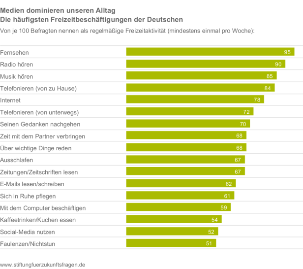 Stiftung-fuer-Zukunftsfragen_Freizeit-Monitor-2018_Medien-dominieren-unseren-Alltag