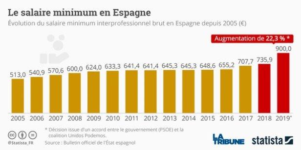 le-salaire-minimum-en-espagne-statista
