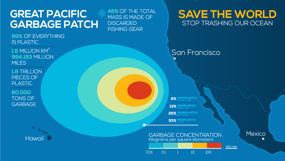 Great Pacific Garbage Patch statistics