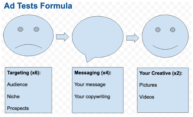 Consultancy Advertising Test Formula