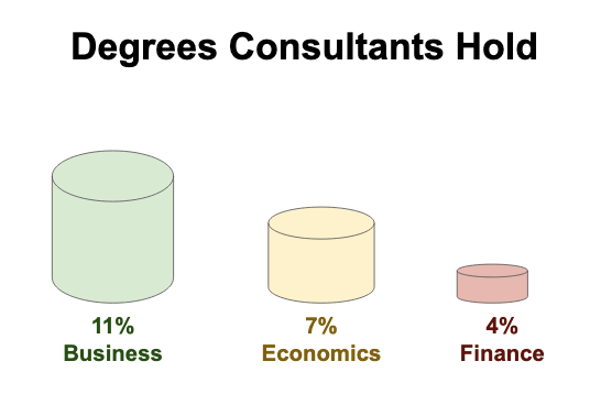 Degrees Consultants Hold