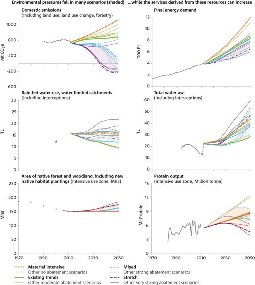 6 graphs showing environmental pressures and services derived from environmental resources