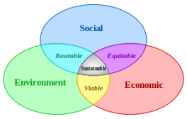 300px-Sustainable_development.svg