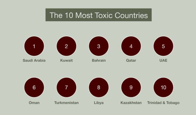 paises toxicos planeta