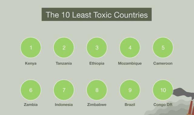 paises menos toxicos