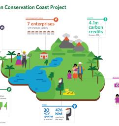 guatemalan conservation coast project update [ 3521 x 2263 Pixel ]