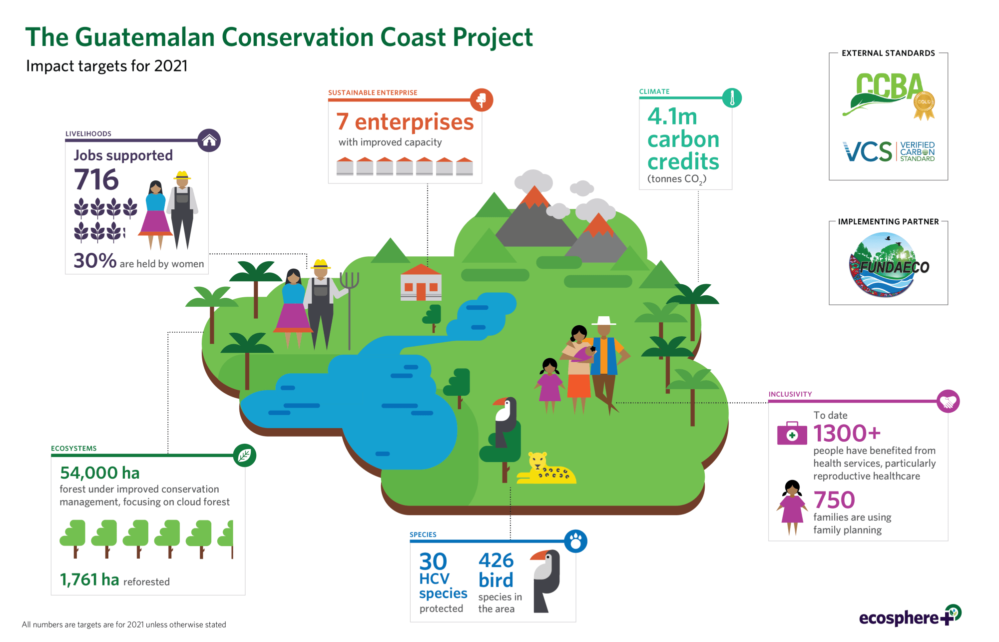hight resolution of guatemalan conservation coast project update