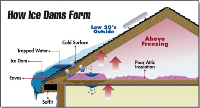 Ice Damming Solutions