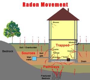 Radon Protection Toronto