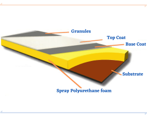Eco Spray Insulation Roofing Spray Foam Layers