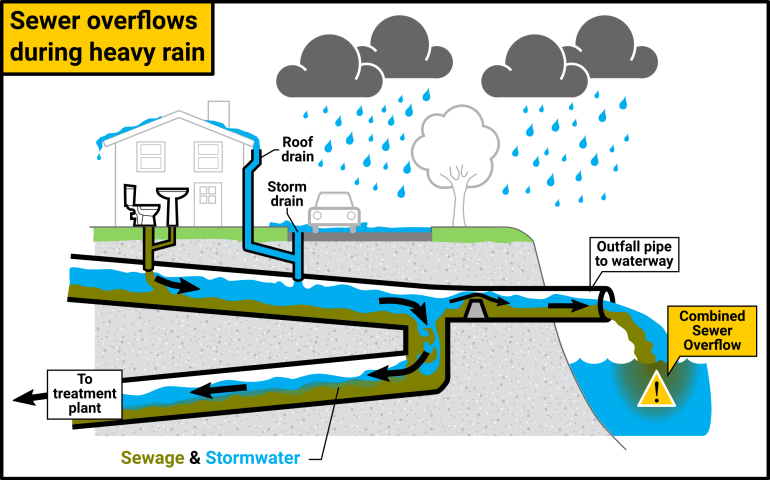 Graphic detailing the route of combined sewage during heavy storms.