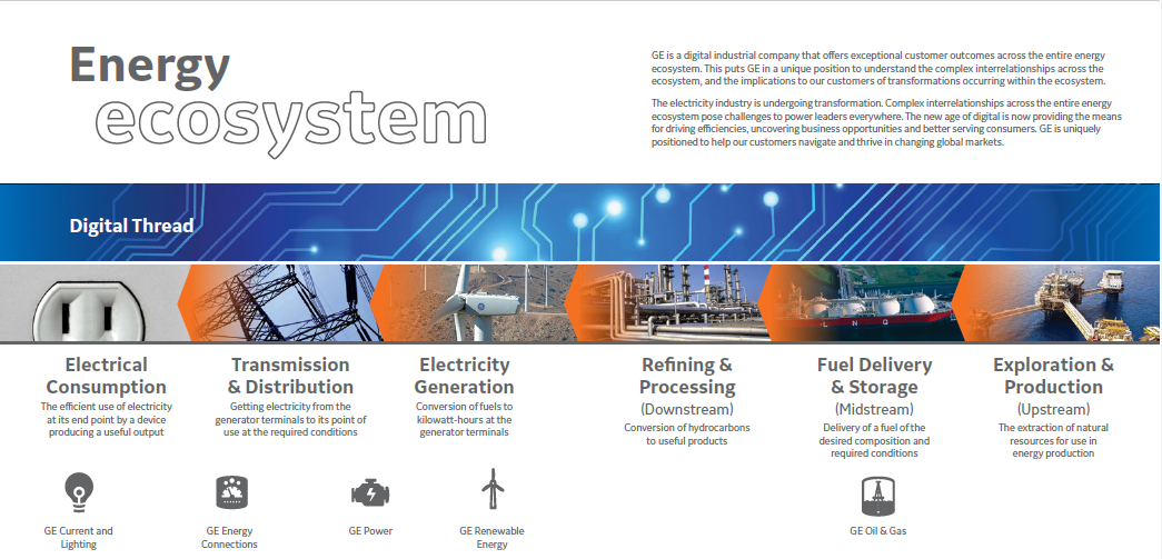 The Emerging Industry 4 0 Business Ecosystem