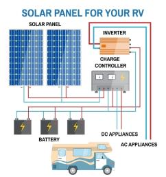 image to show how rv solar panels work [ 1000 x 1000 Pixel ]