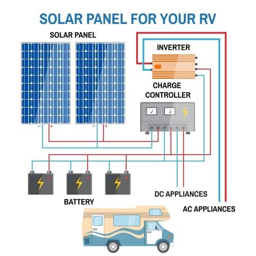 small resolution of image to show how rv solar panels work